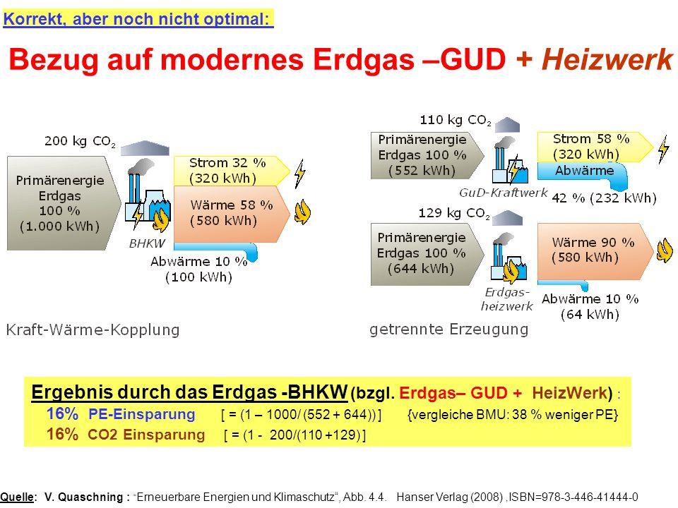Bezug auf modernes Erdgas –GUD + Heizwerk