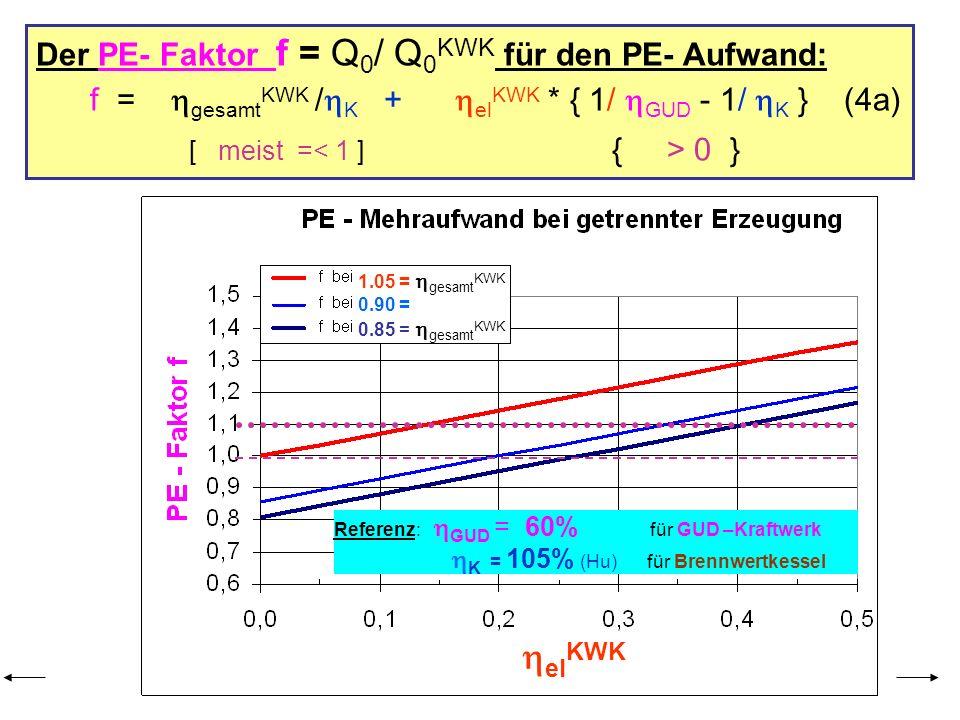 Der PE- Faktor f = Q0/ Q0KWK für den PE- Aufwand: f = gesamtKWK /K + elKWK * { 1/ GUD - 1/ K } (4a)