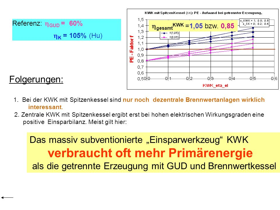 gesamtKWK =1,05 bzw. 0,85 Referenz: GUD = 60% K = 105% (Hu) Folgerungen: