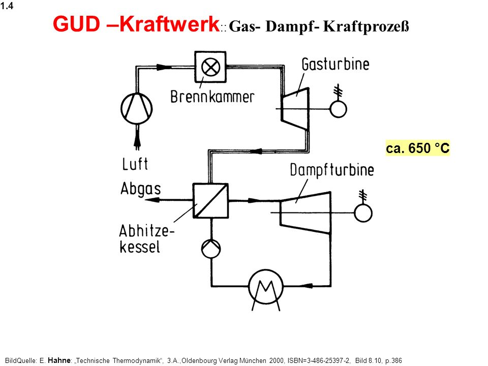 GUD –Kraftwerk:: Gas- Dampf- Kraftprozeß