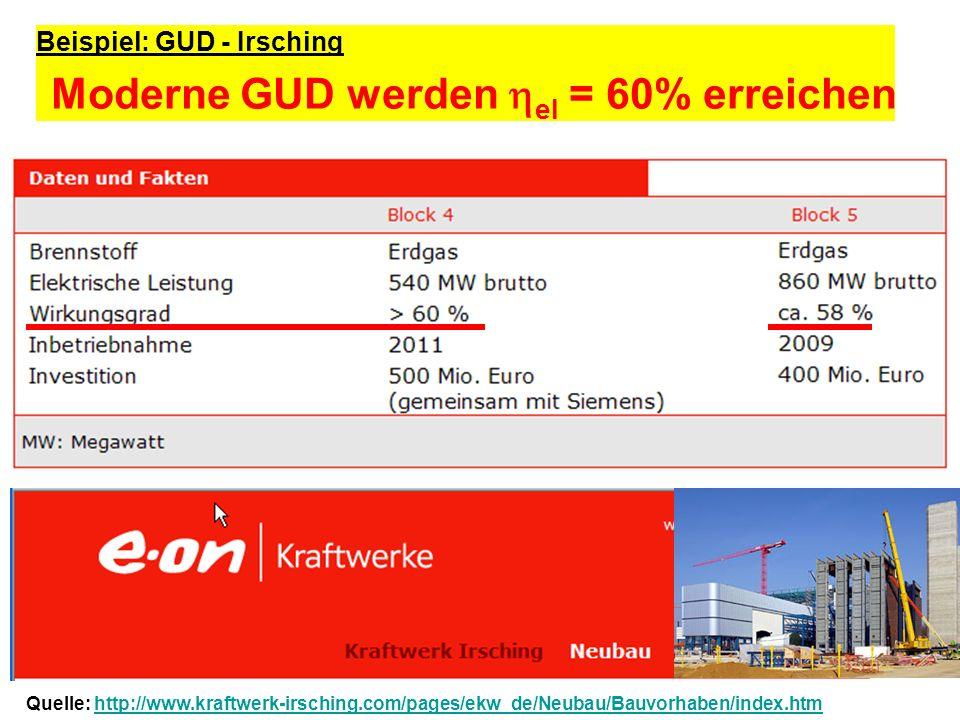 Moderne GUD werden el = 60% erreichen