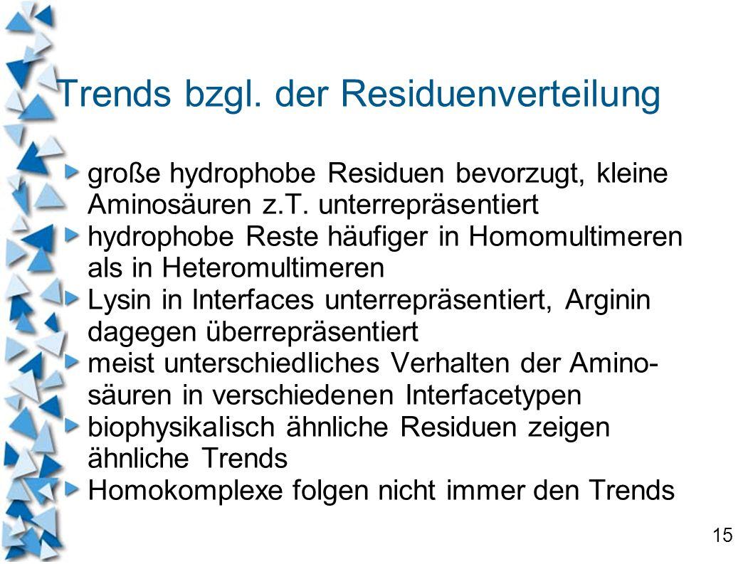 Trends bzgl. der Residuenverteilung
