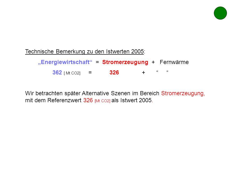 Technische Bemerkung zu den Istwerten 2005: