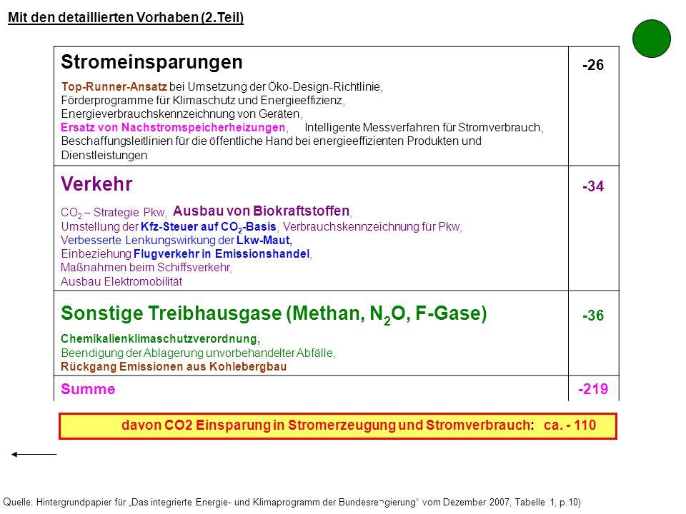 Sonstige Treibhausgase (Methan, N2O, F-Gase)