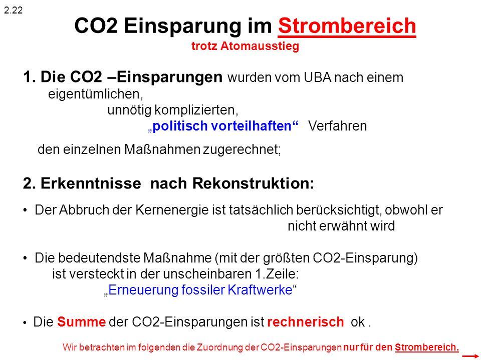 CO2 Einsparung im Strombereich trotz Atomausstieg