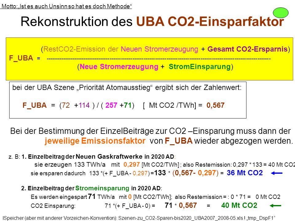 Rekonstruktion des UBA CO2-Einsparfaktor