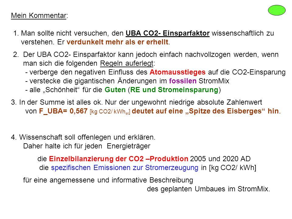 Mein Kommentar: 1. Man sollte nicht versuchen, den UBA CO2- Einsparfaktor wissenschaftlich zu. verstehen. Er verdunkelt mehr als er erhellt.
