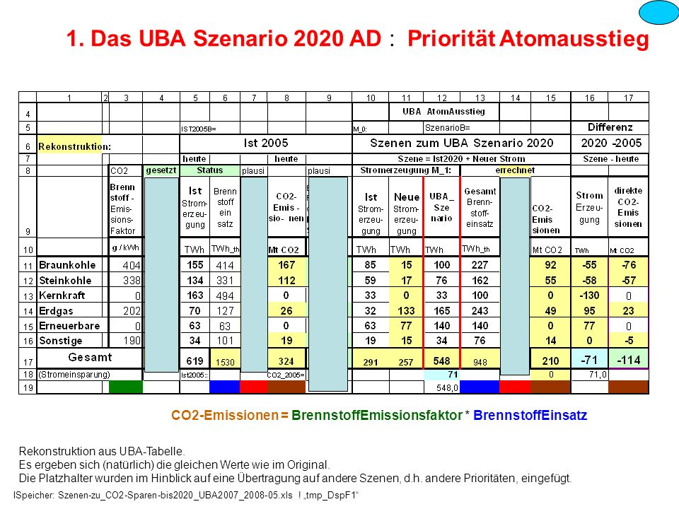 1. Das UBA Szenario 2020 AD : Priorität Atomausstieg