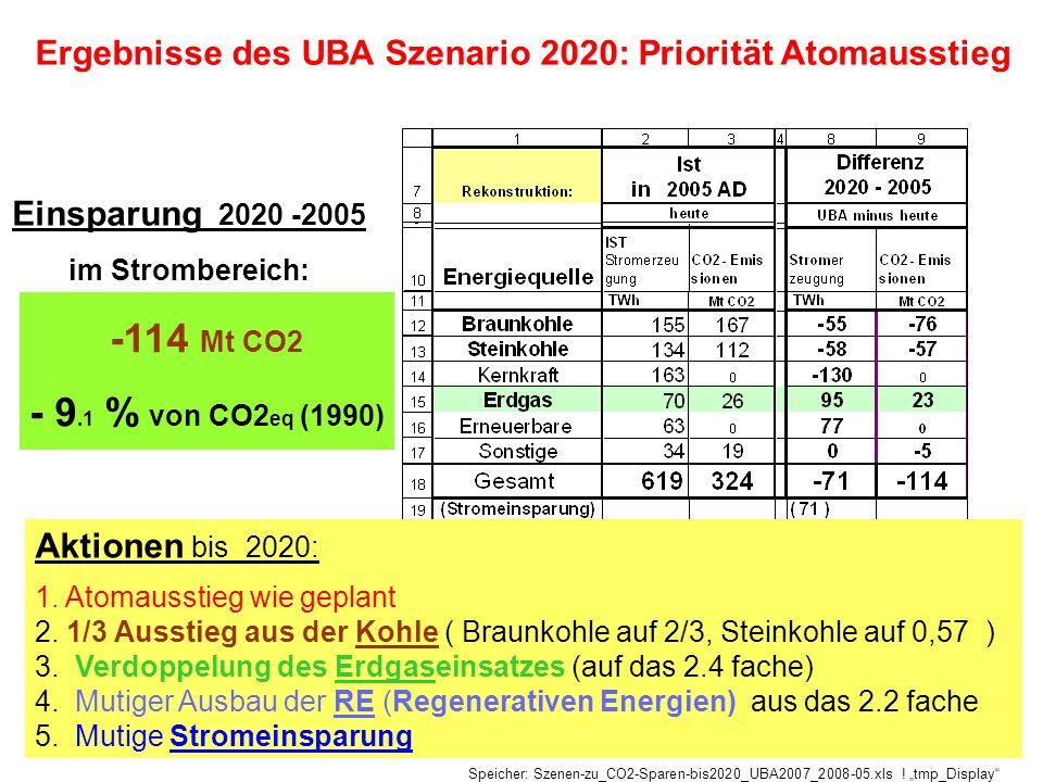 Einsparung 2020 -2005 im Strombereich: