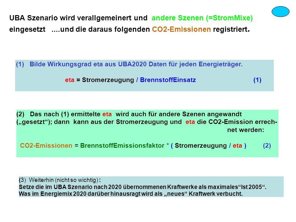 UBA Szenario wird verallgemeinert und andere Szenen (=StromMixe) eingesetzt ....und die daraus folgenden CO2-Emissionen registriert.