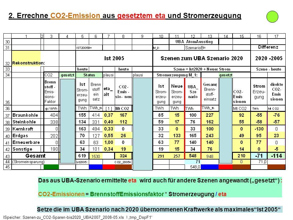 2. Errechne CO2-Emission aus gesetztem eta und Stromerzeugung