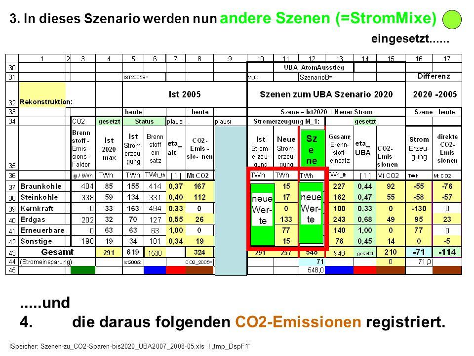 .....und 4. die daraus folgenden CO2-Emissionen registriert.