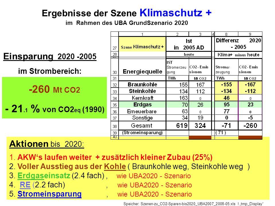 Ergebnisse der Szene Klimaschutz +