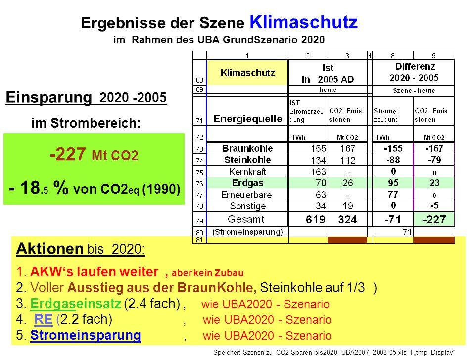-227 Mt CO2 - 18.5 % von CO2eq (1990) Ergebnisse der Szene Klimaschutz
