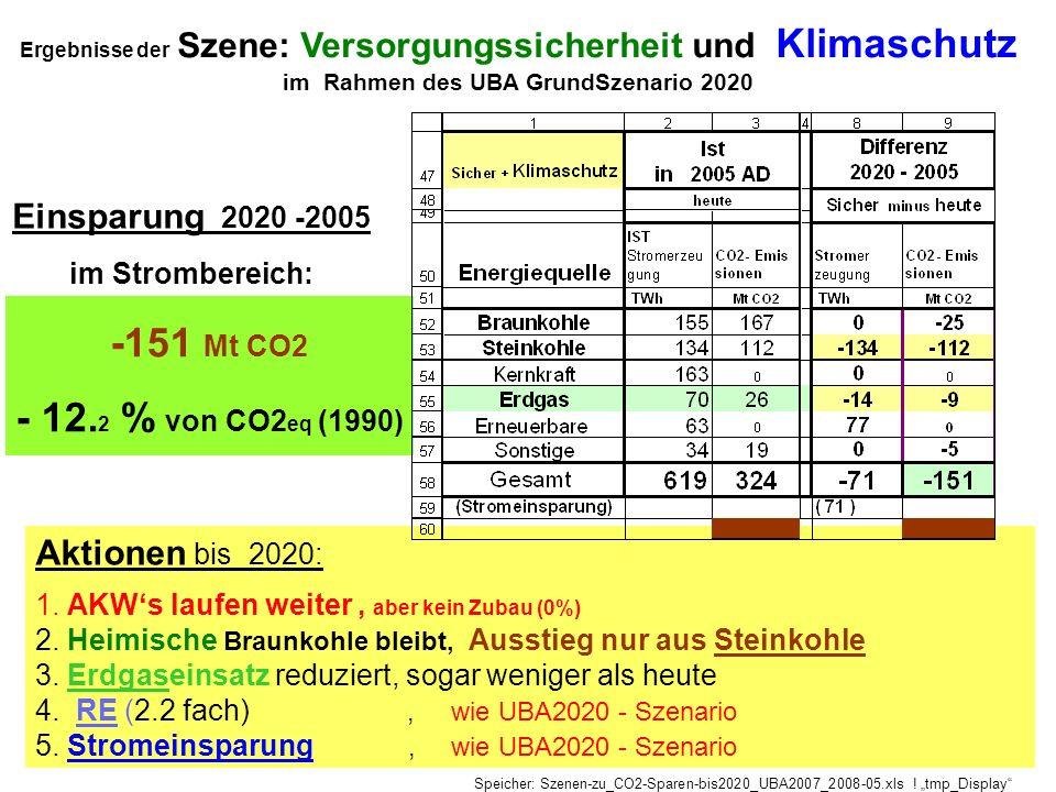 Ergebnisse der Szene: Versorgungssicherheit und Klimaschutz