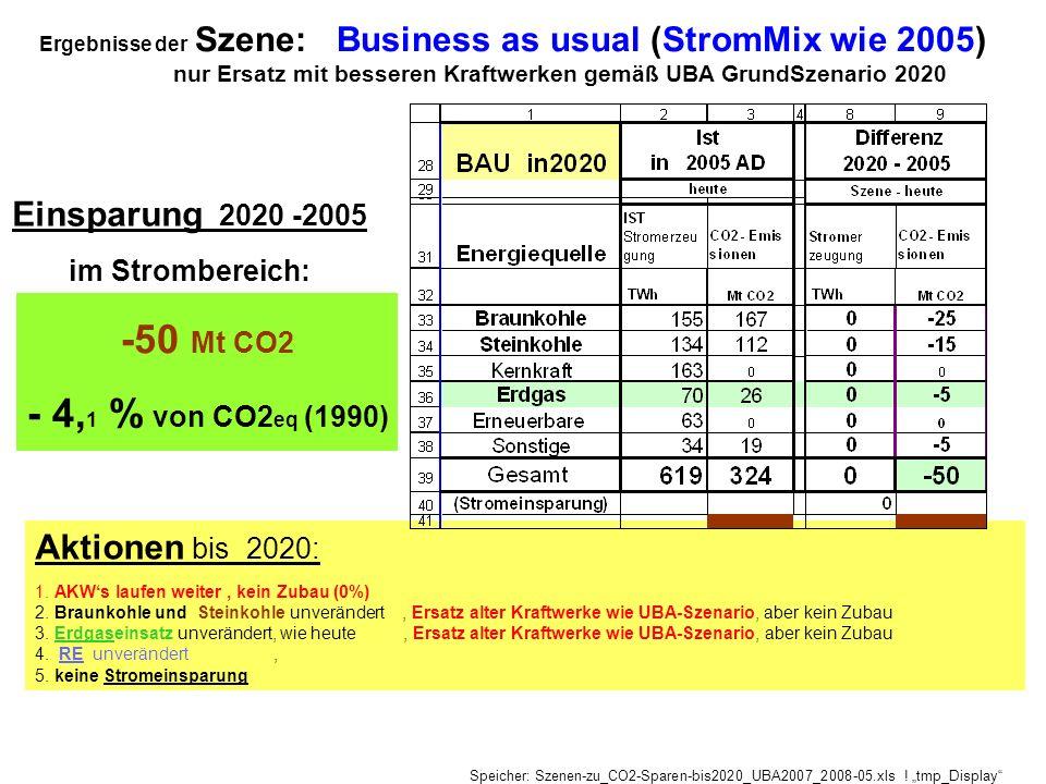 Ergebnisse der Szene: Business as usual (StromMix wie 2005)
