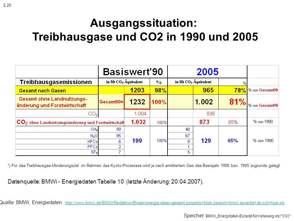 Ausgangssituation: Treibhausgase und CO2 in 1990 und 2005