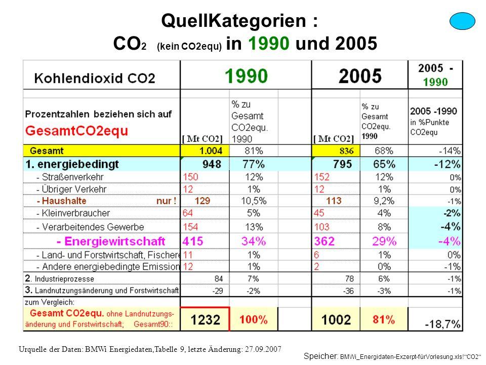 QuellKategorien : CO2 (kein CO2equ) in 1990 und 2005