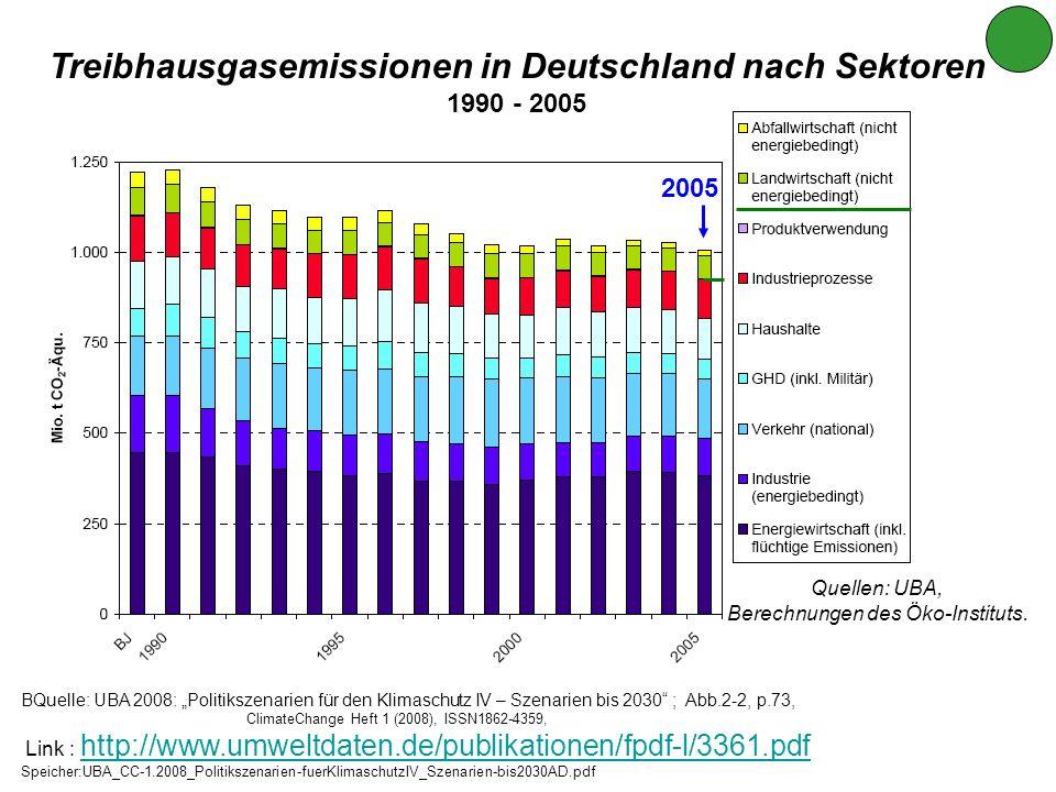 Treibhausgasemissionen in Deutschland nach Sektoren