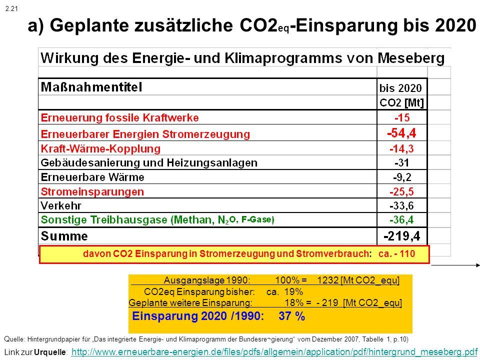 a) Geplante zusätzliche CO2eq-Einsparung bis 2020