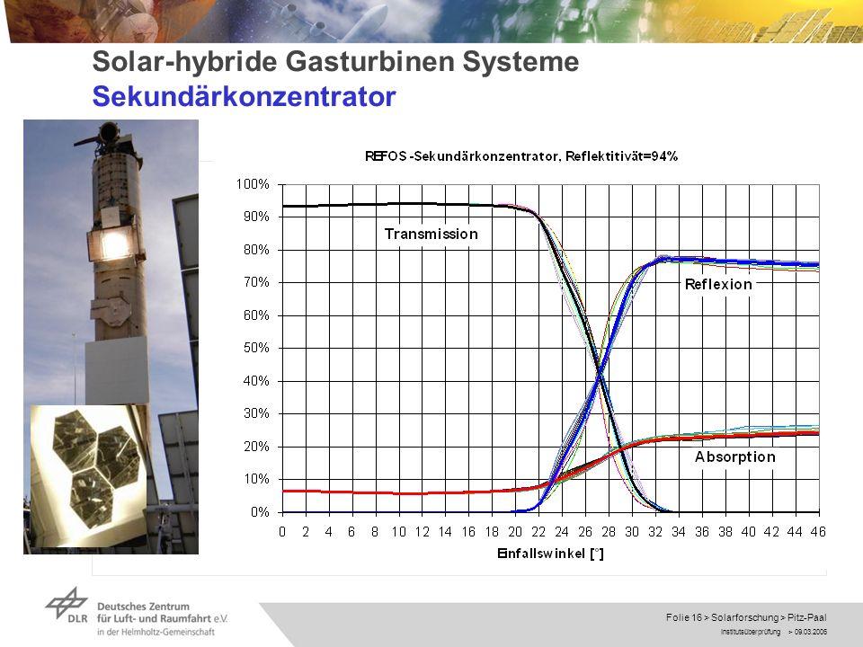 Solar-hybride Gasturbinen Systeme Sekundärkonzentrator