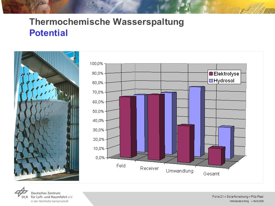 Thermochemische Wasserspaltung Potential