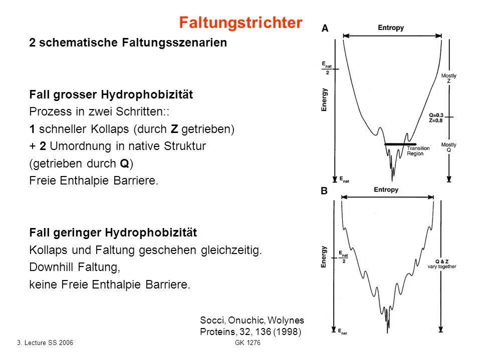 Faltungstrichter 2 schematische Faltungsszenarien