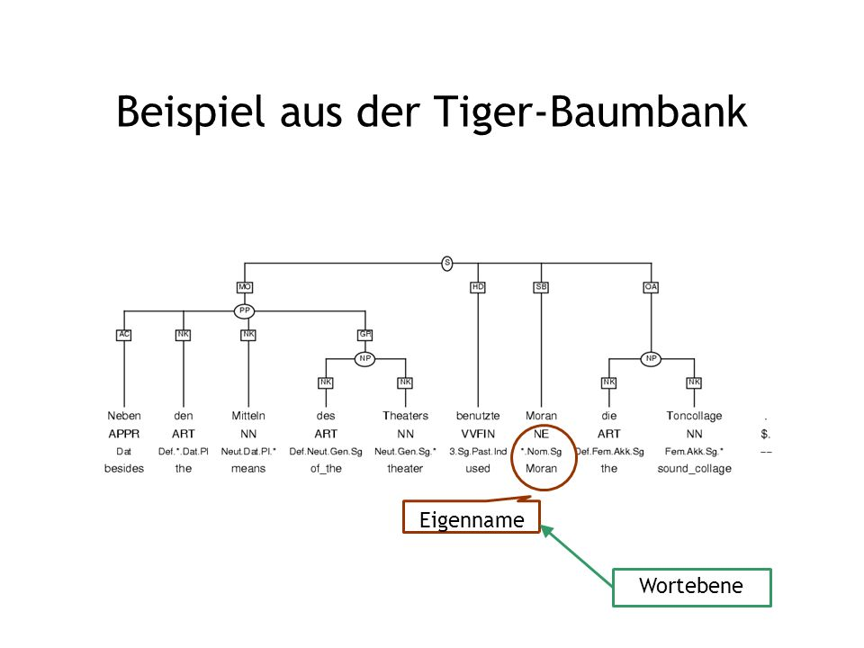 Beispiel aus der Tiger-Baumbank