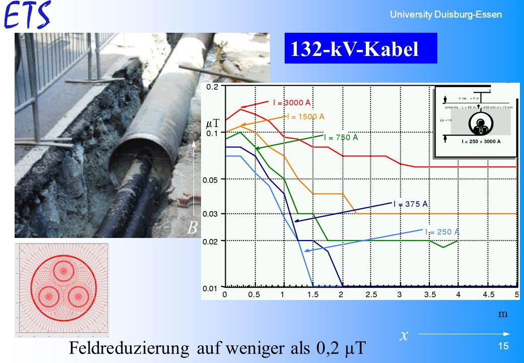 132-kV-Kabel mT B m x Feldreduzierung auf weniger als 0,2 µT