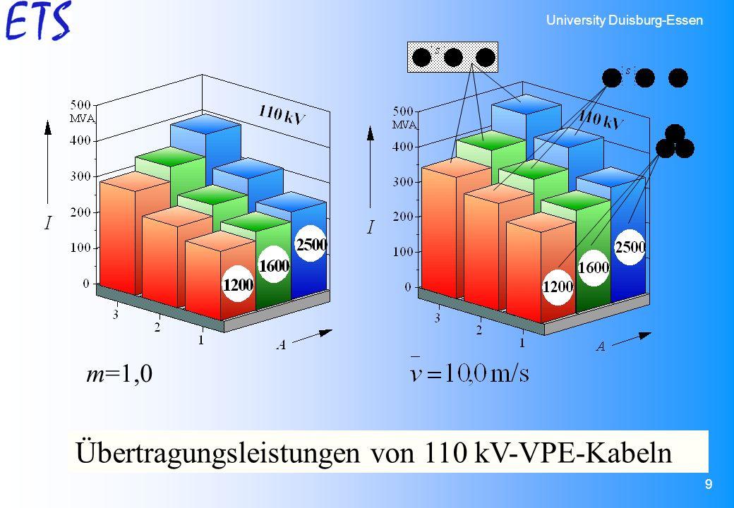 Übertragungsleistungen von 110 kV-VPE-Kabeln