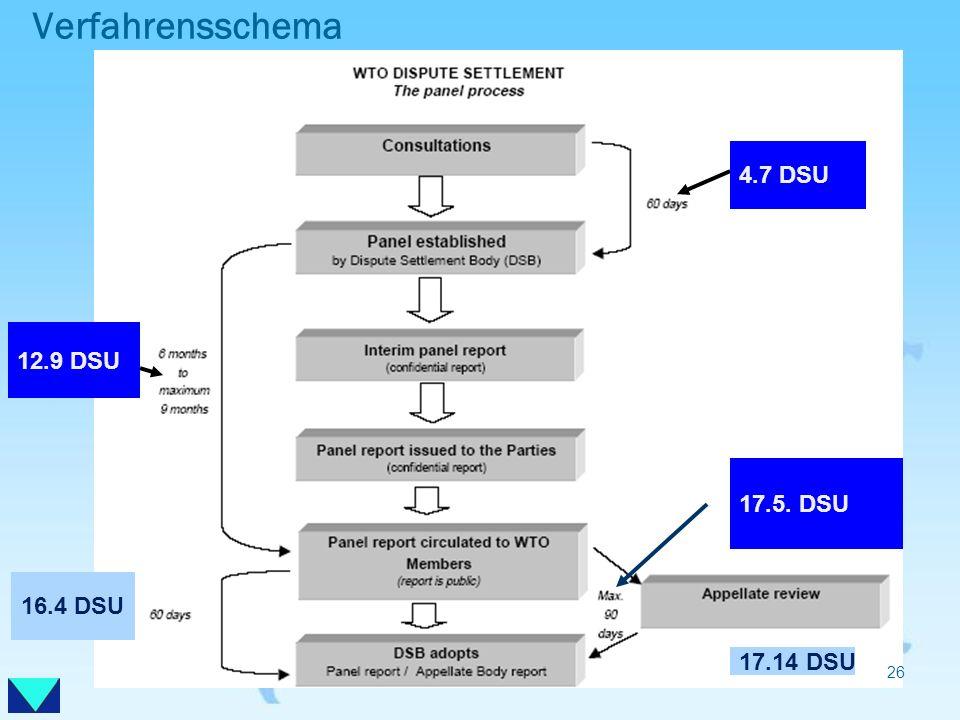 Verfahrensschema 4.7 DSU 12.9 DSU 17.5. DSU 16.4 DSU 17.14 DSU