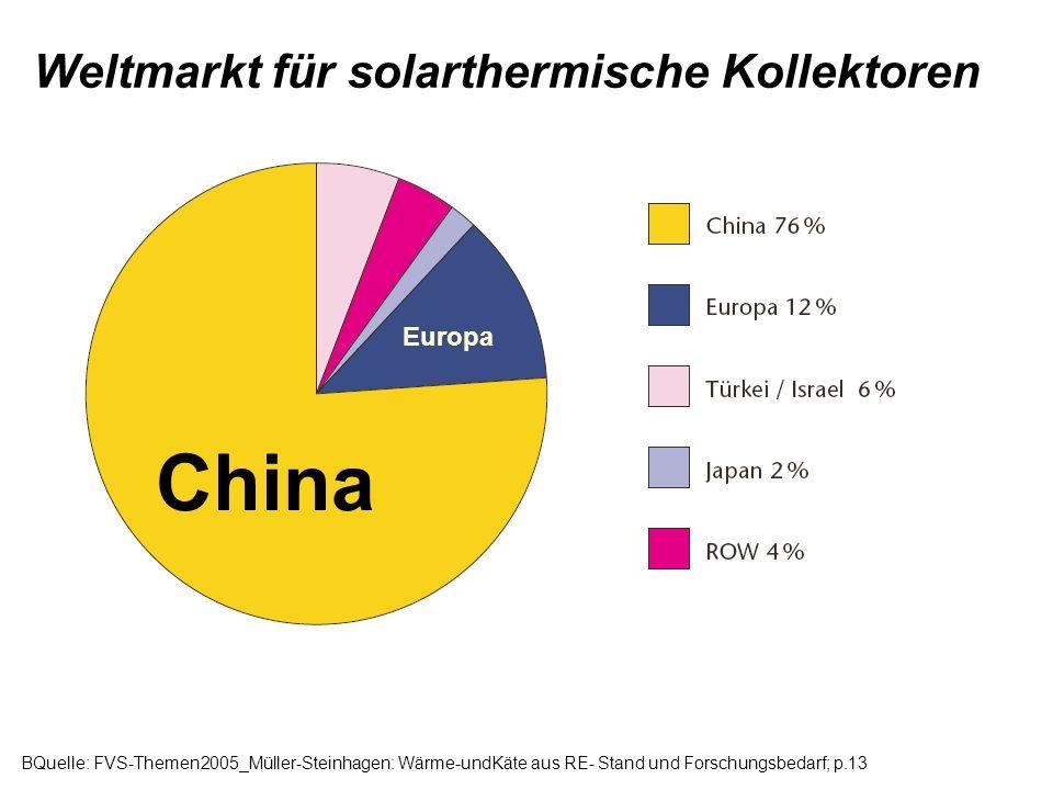 China Weltmarkt für solarthermische Kollektoren Europa