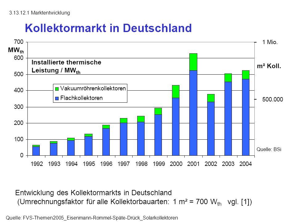 Entwicklung des Kollektormarkts in Deutschland