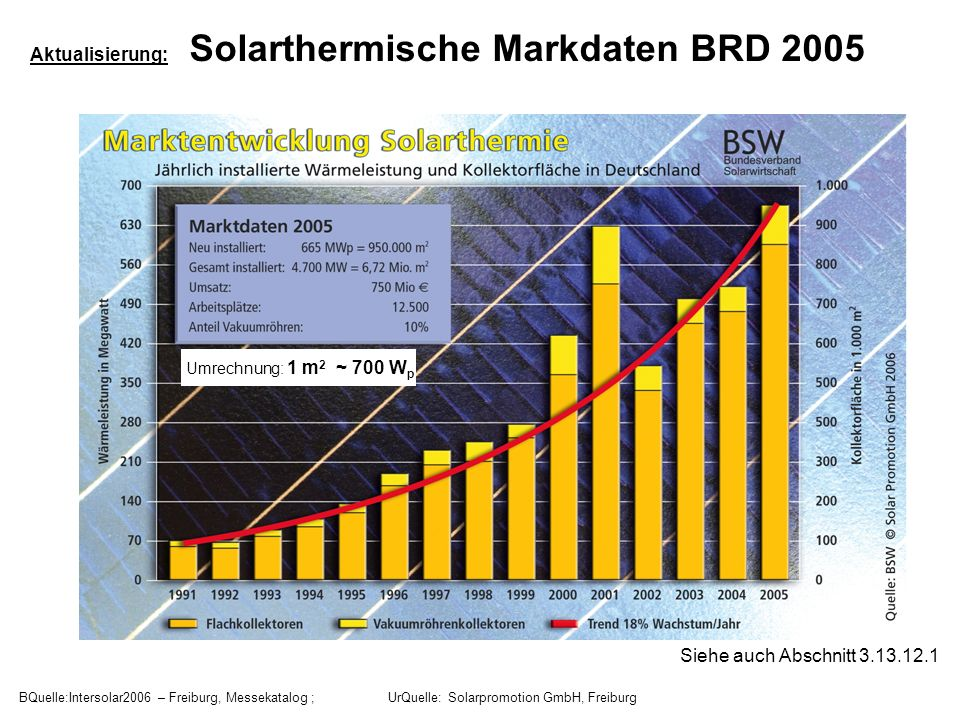 Aktualisierung: Solarthermische Markdaten BRD 2005