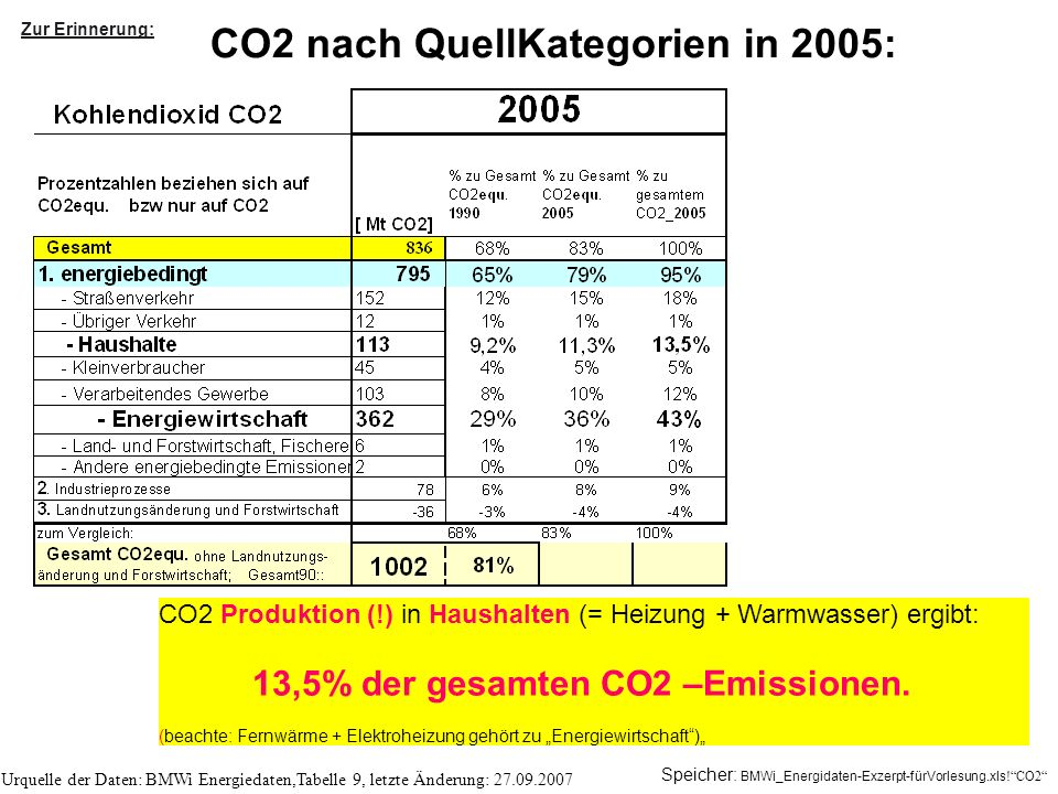CO2 nach QuellKategorien in 2005:
