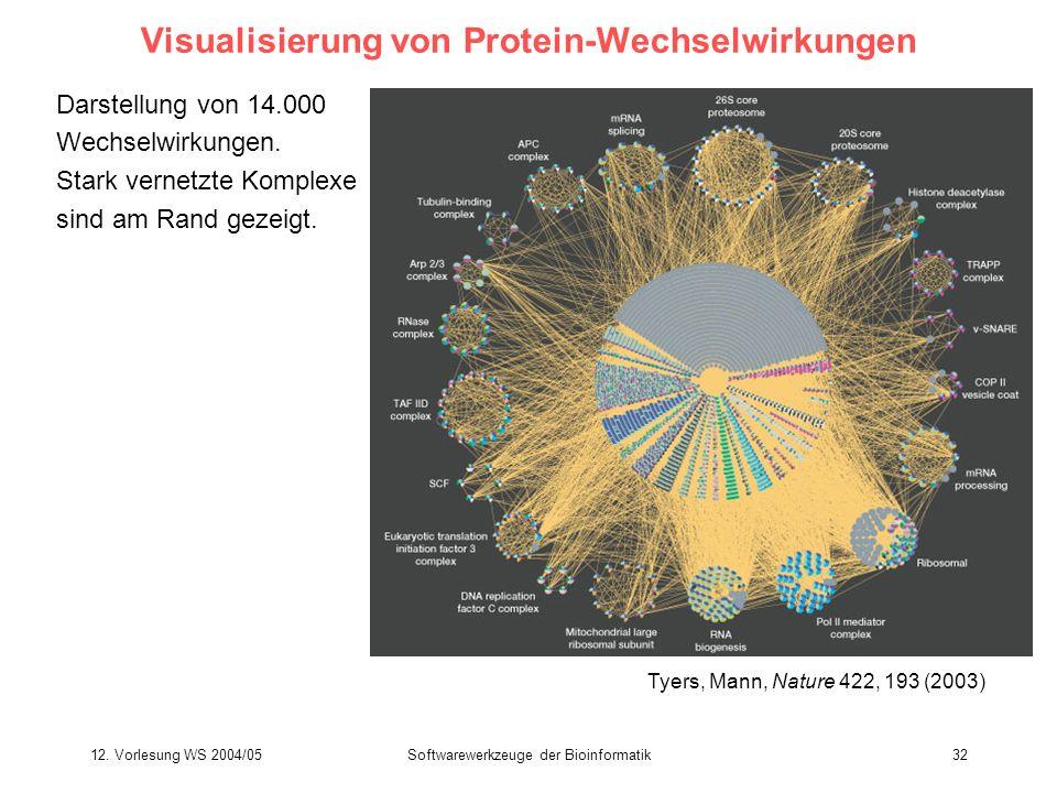 Visualisierung von Protein-Wechselwirkungen