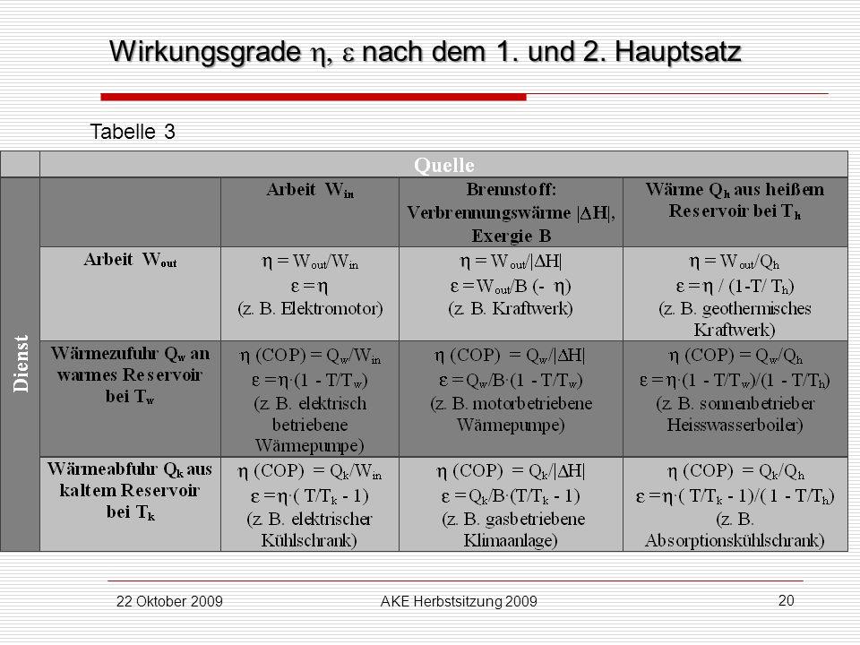Wirkungsgrade h, e nach dem 1. und 2. Hauptsatz