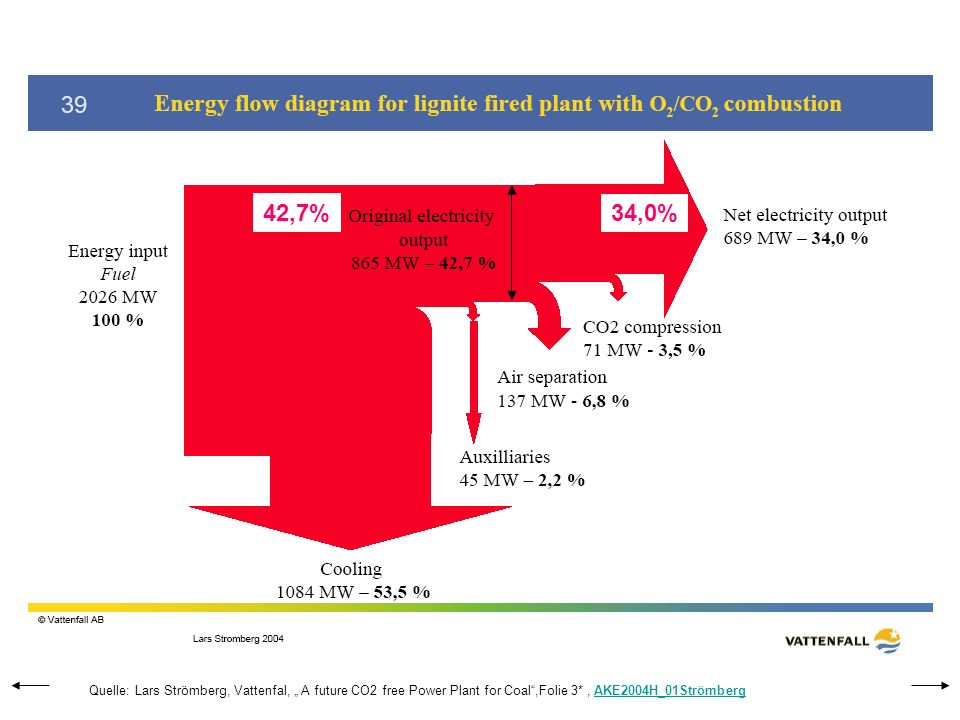 "42,7% 34,0% Quelle: Lars Strömberg, Vattenfal, "" A future CO2 free Power Plant for Coal ,Folie 3* , AKE2004H_01Strömberg."