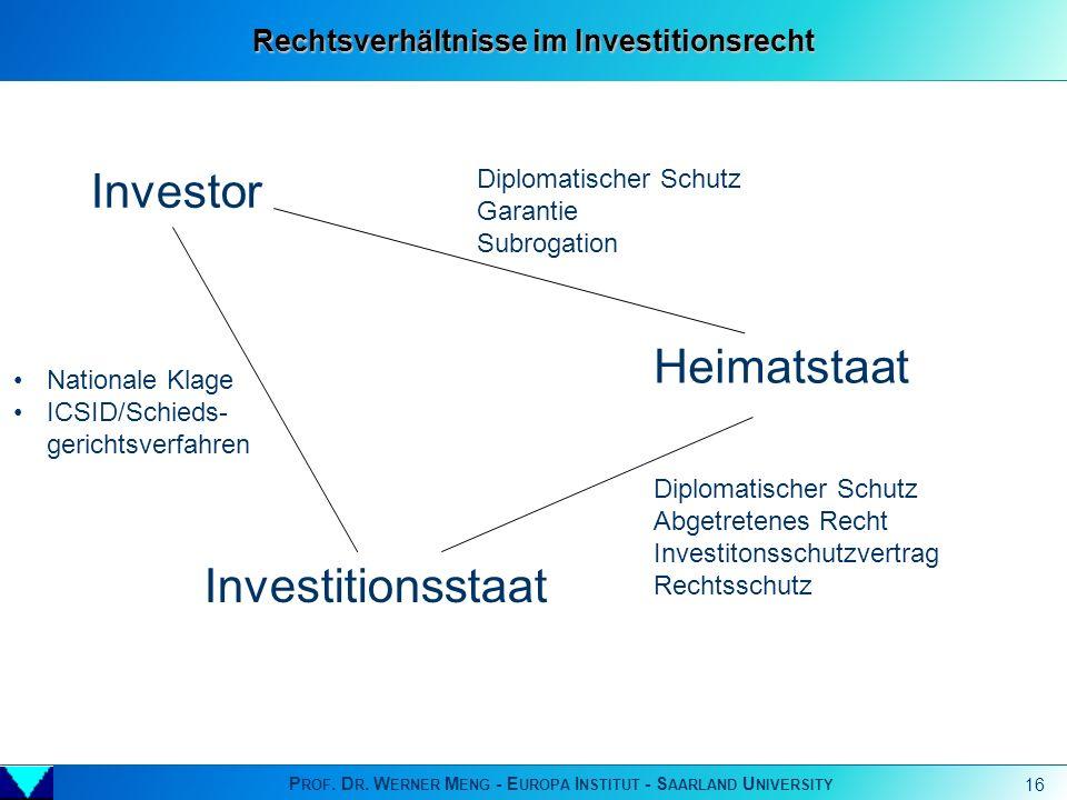 Rechtsverhältnisse im Investitionsrecht