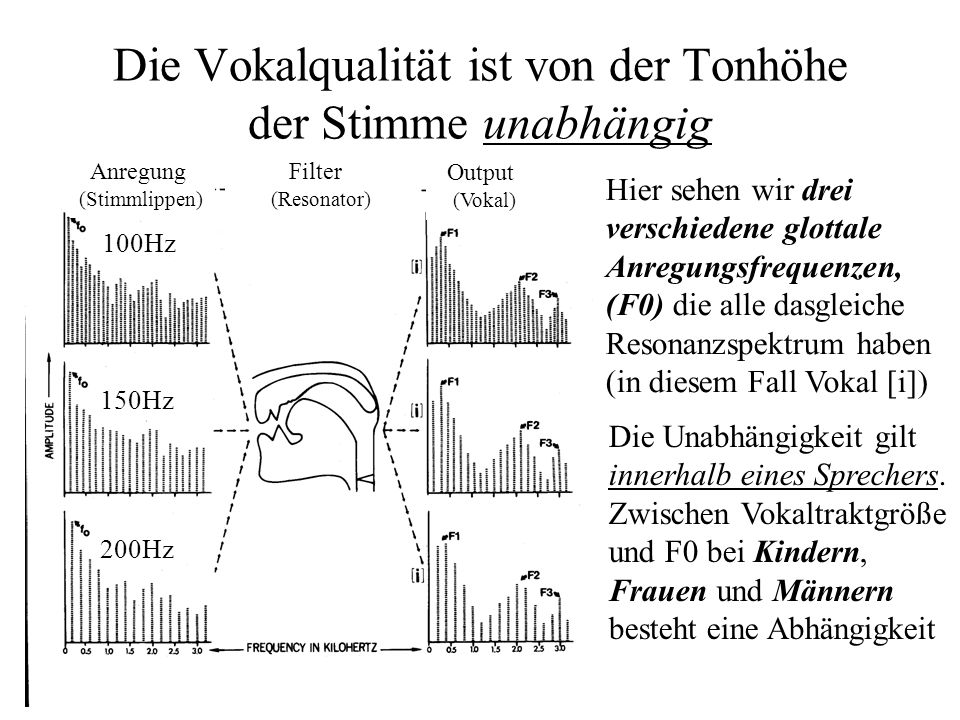 Die Vokalqualität ist von der Tonhöhe der Stimme unabhängig