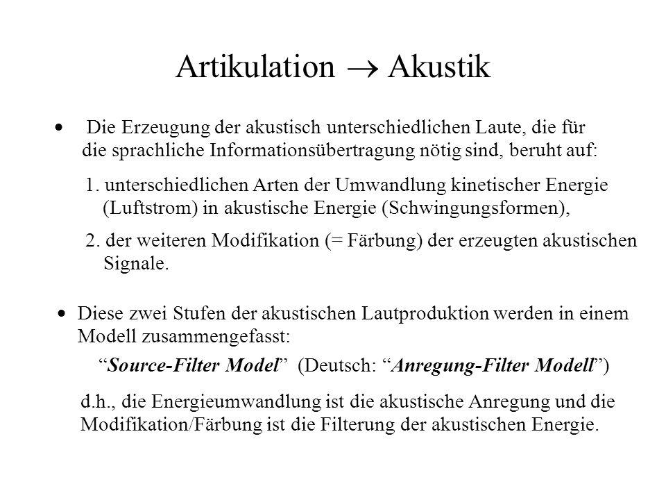 Artikulation  Akustik