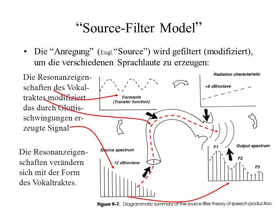Source-Filter Model