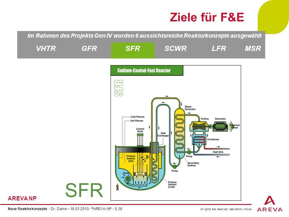 SFR Ziele für F&E VHTR GFR SFR SCWR LFR MSR