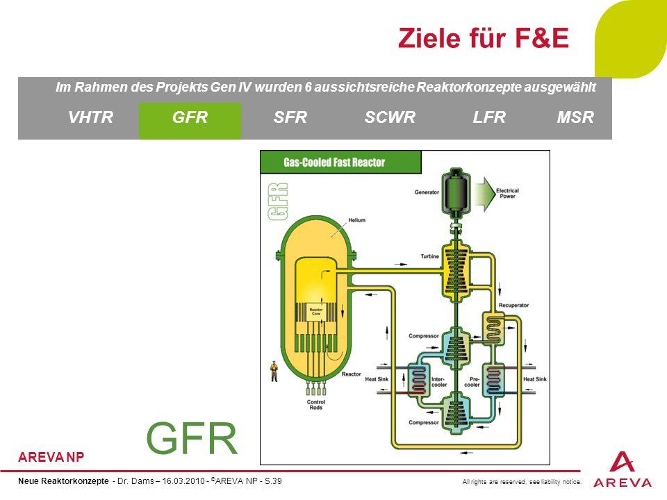 GFR Ziele für F&E VHTR GFR SFR SCWR LFR MSR