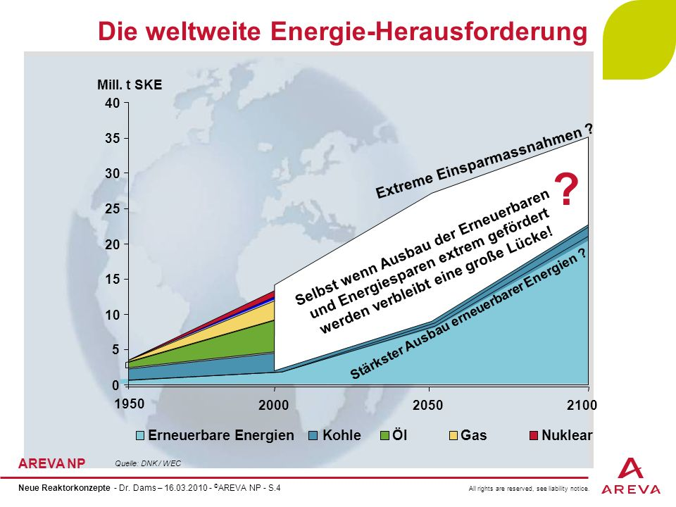Die weltweite Energie-Herausforderung Extreme Einsparmassnahmen