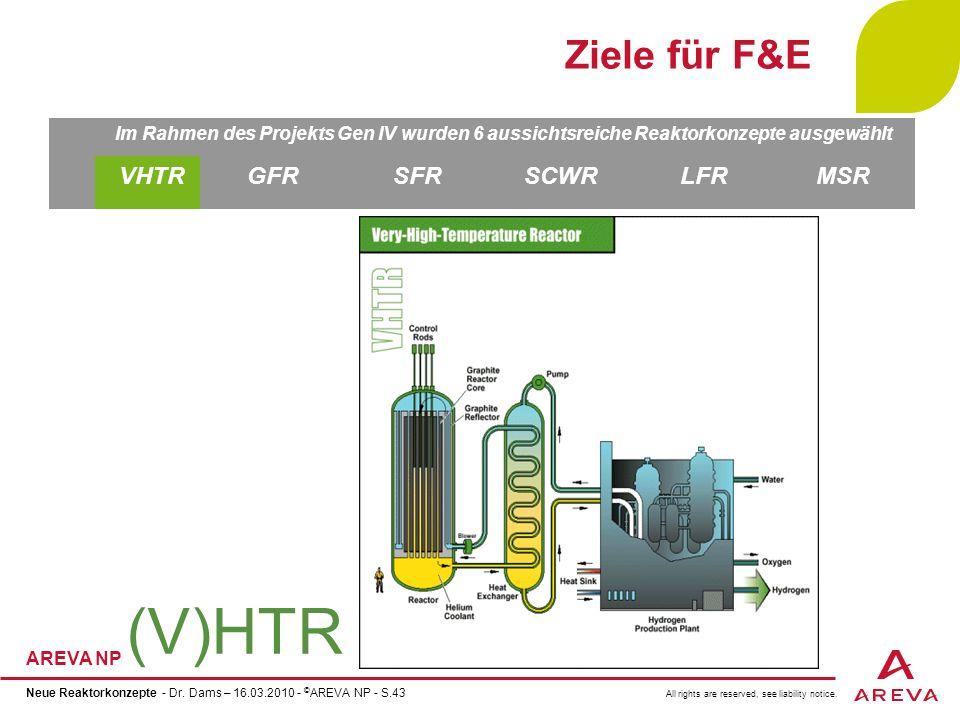 (V)HTR Ziele für F&E VHTR GFR SFR SCWR LFR MSR