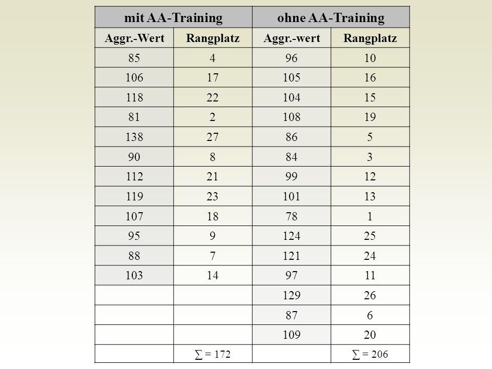 mit AA-Training ohne AA-Training