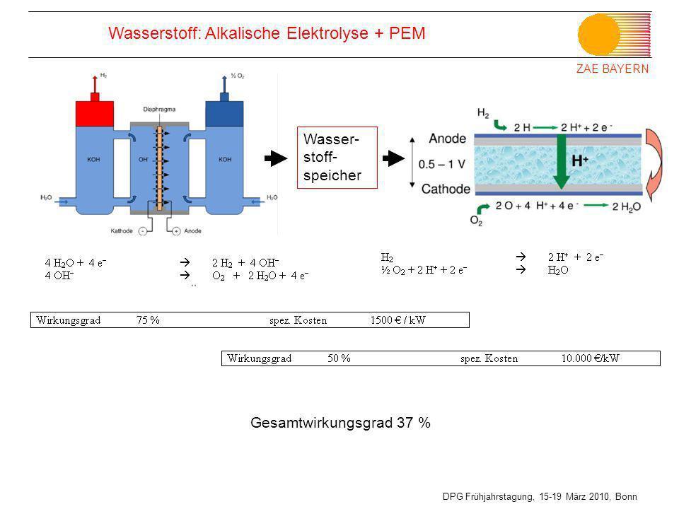 Wasserstoff: Alkalische Elektrolyse + PEM