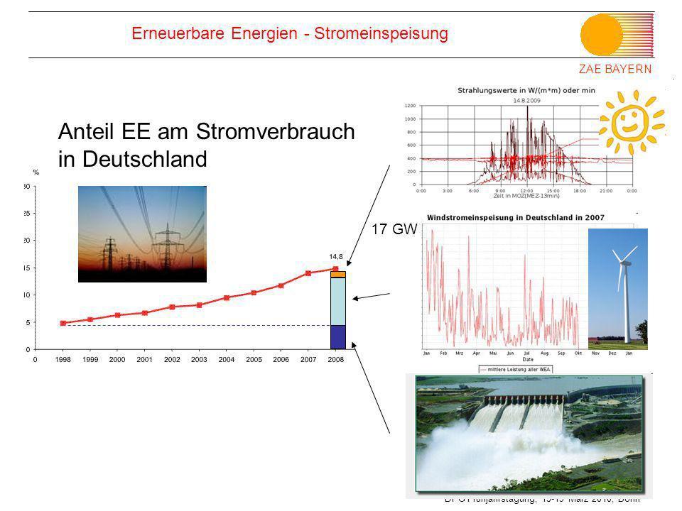 Erneuerbare Energien - Stromeinspeisung