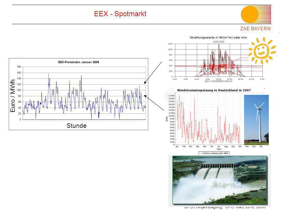 EEX - Spotmarkt Euro / MWh Stunde